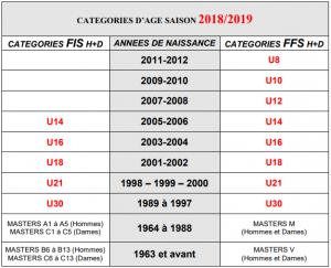 Categories_age_ffs_2018-2019