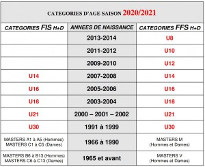 ffs - categories age saison 2020-2021